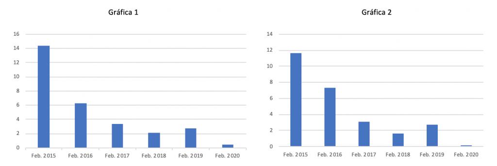 Cierre de actas-Febrero 2020