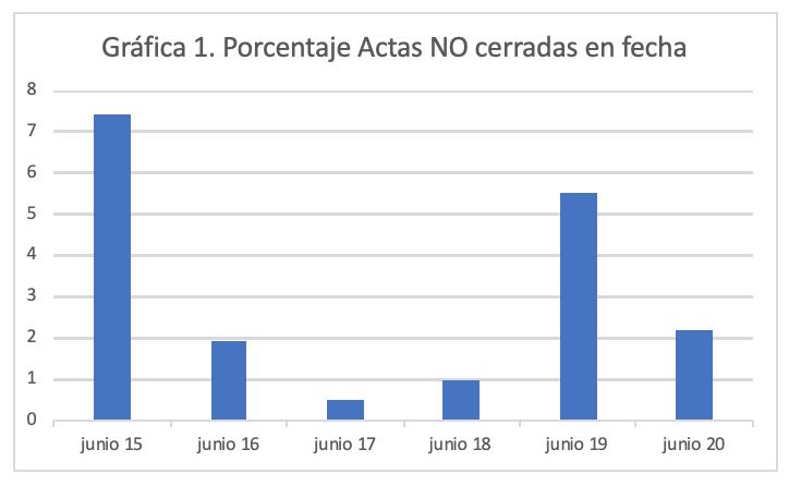 Cierre de actas-Junio 2020