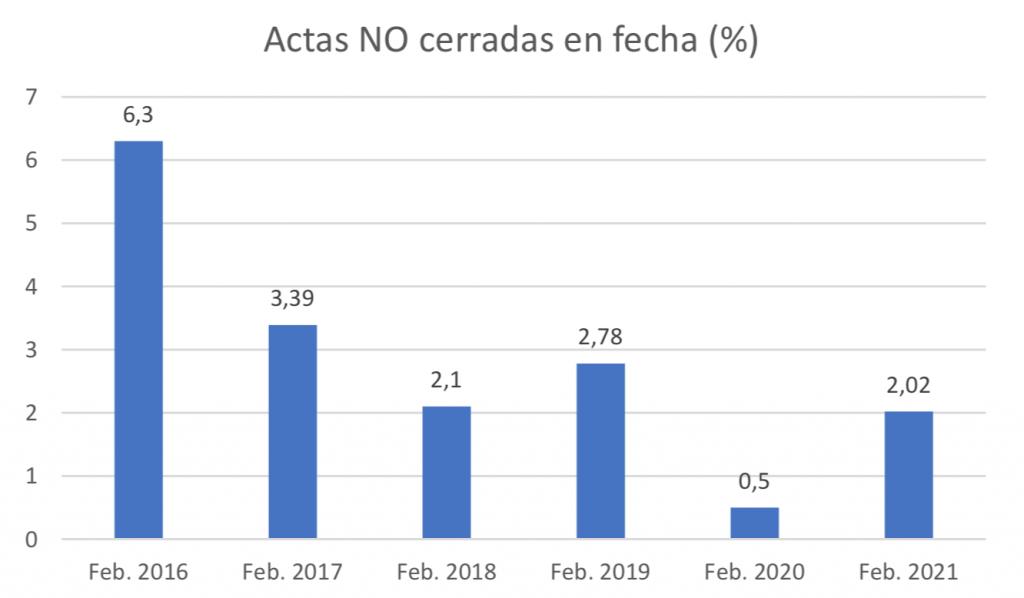 Cierre de actas-Febrero 2021