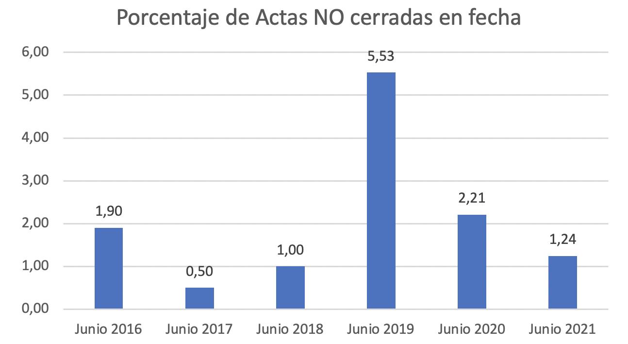 Cierre de actas-Junio 2021